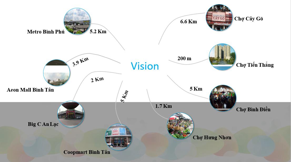 vision-vi-tri